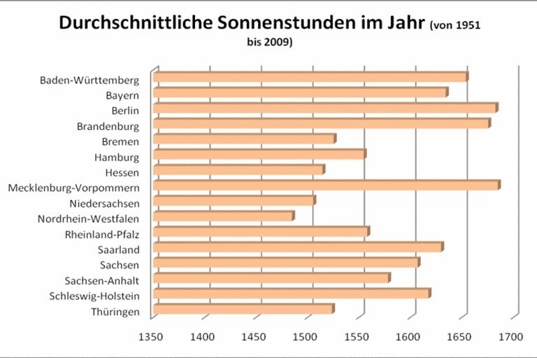 Sonnenenergie | Gemeinde Heusweiler